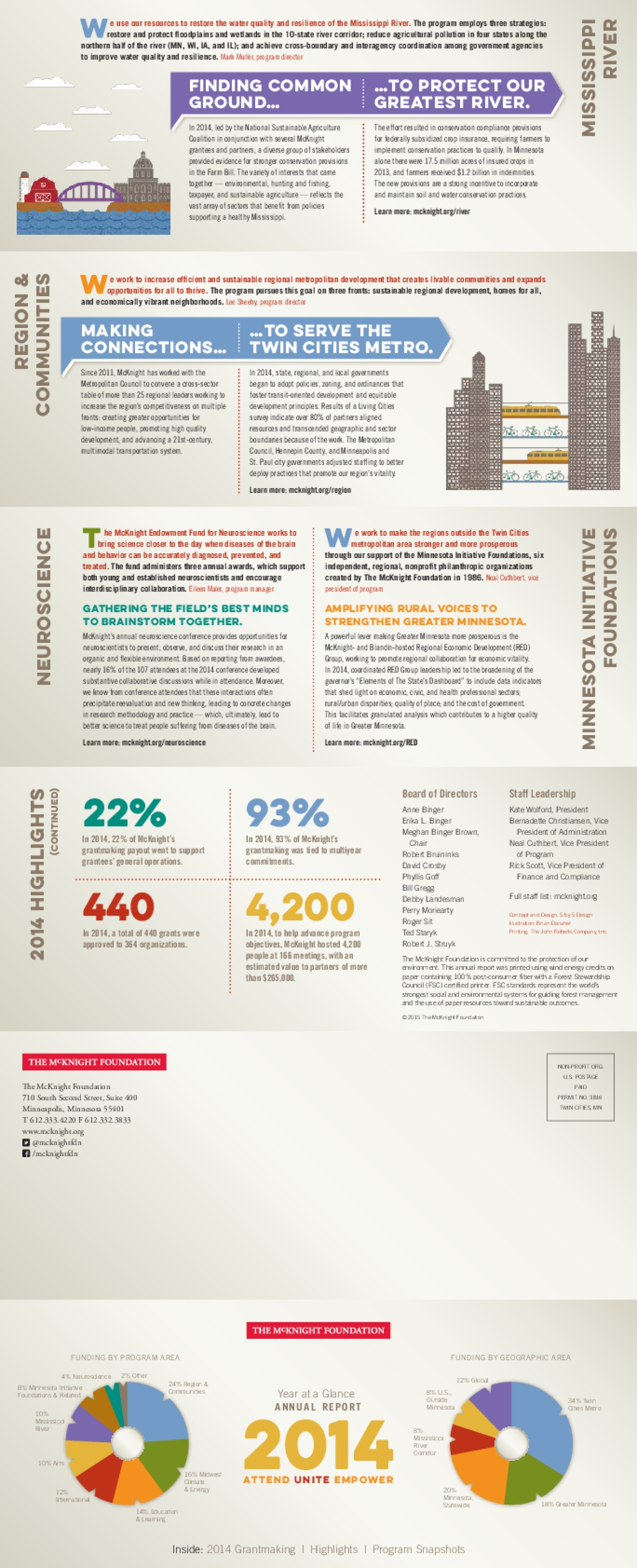 The Mcknight Foundation: Year at a Glance - Annual Report 2014