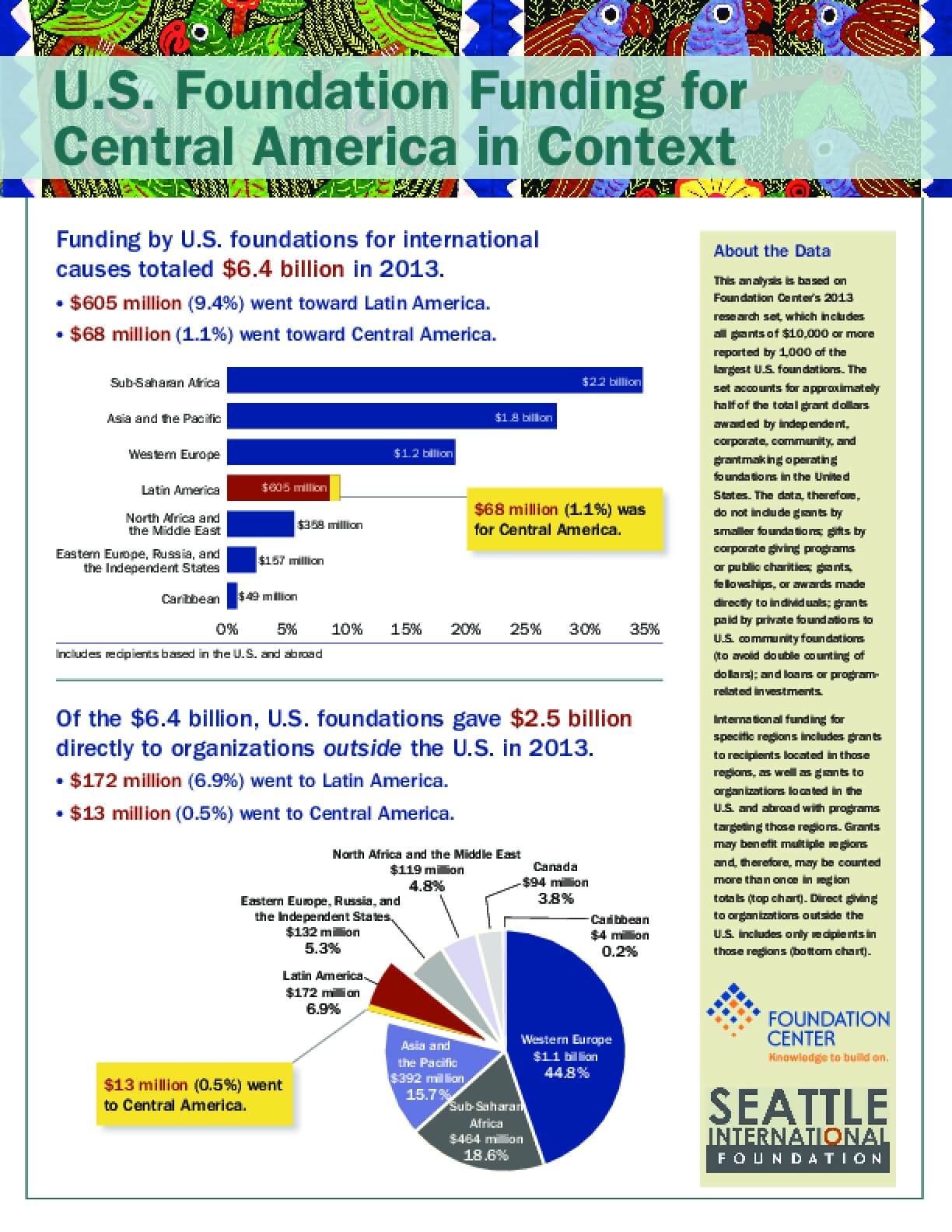 U.S. Foundation Funding for Central America in Context